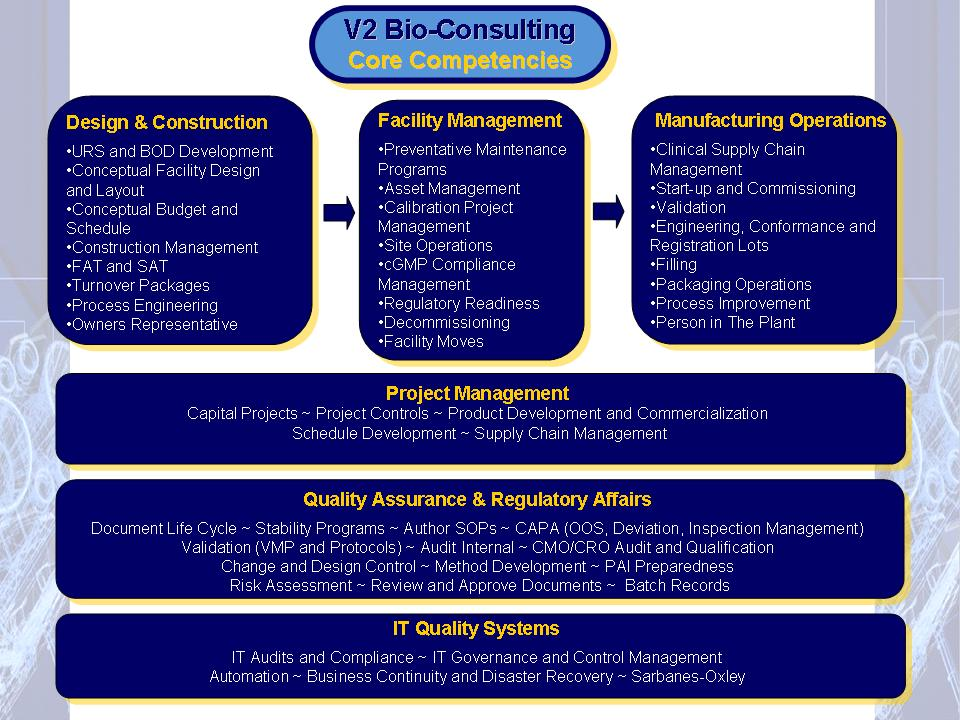 V2CoreCompetenciesDiagram_12-08.jpg
